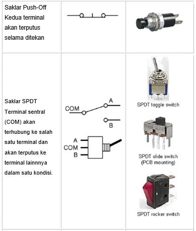 Jenis Jenis Saklar Switch Tn Elektro