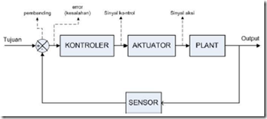 Sistem Pengontrolan Proses   TN    Industri