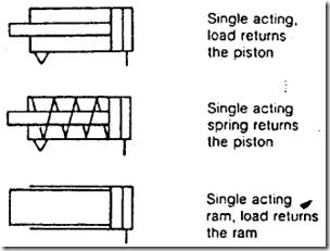 Jenis aktuator hidrolik tn mesin gambar 28 jenis jenis single acting cylinder ccuart Gallery