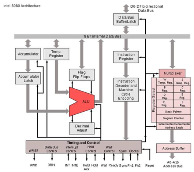 Arsitektur mikrokomputer tn mikro dapat dilihat pada gambar dibawah ini salah satu gambar arsitektur mikroprosesor intel 8080 ccuart Images