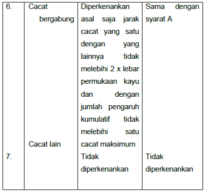 Terms Quality Wood For Building Materials | TN Seni